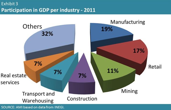 Mexican Economy 2011