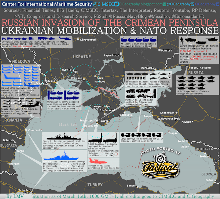 ORBAT for Crimea Invasion