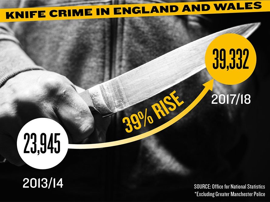 Violent crime in Europe is actually much higher than us media reports.